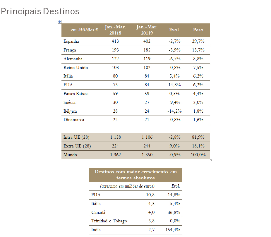 Exportacoes_Tabela