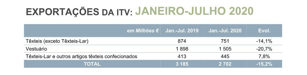 EXPORTAÇÕES SET20